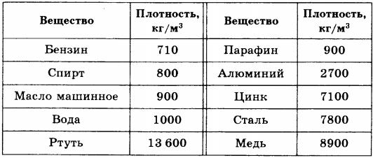 Формула зависимости объема от массы